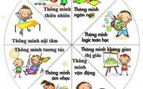 Cha mẹ nên biết 8 loại trí thông minh